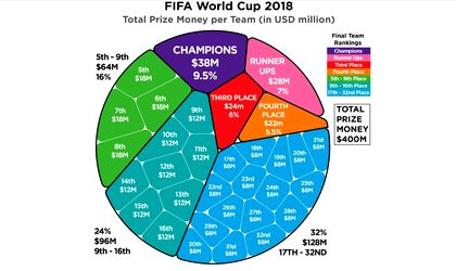 Winner Of 2018 World Cup To Receive Usd 38 Million From Fifa